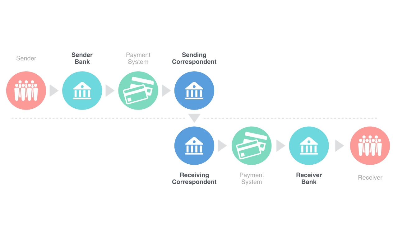 Cross border payments - Diagram.003.jpeg