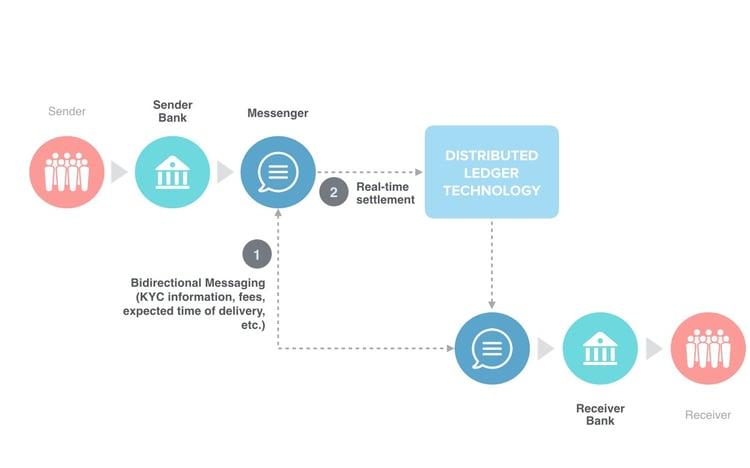 Cross border payments - Diagram.004.jpeg