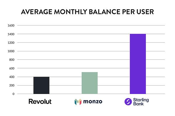 Average monthly balance per user