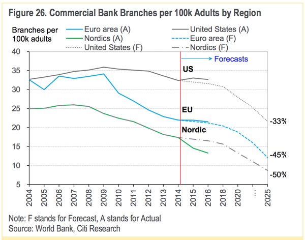 Commercial Banking Branches Forecast