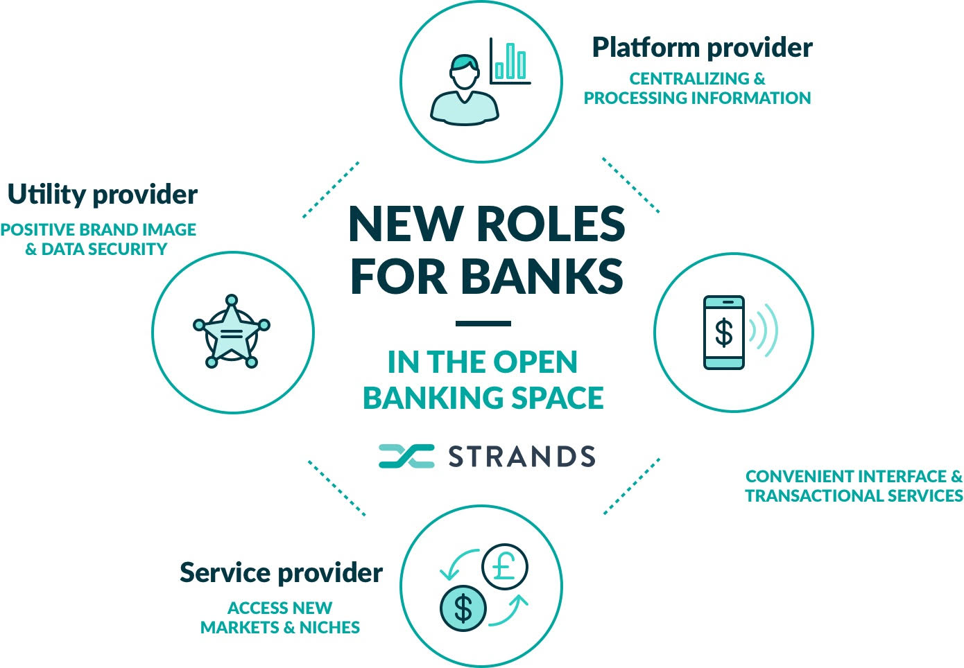 New Roles for Banks