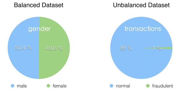Unbalanced Datasets & What To Do About Them