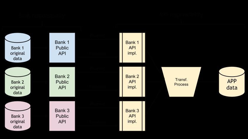 Public_API_Graph