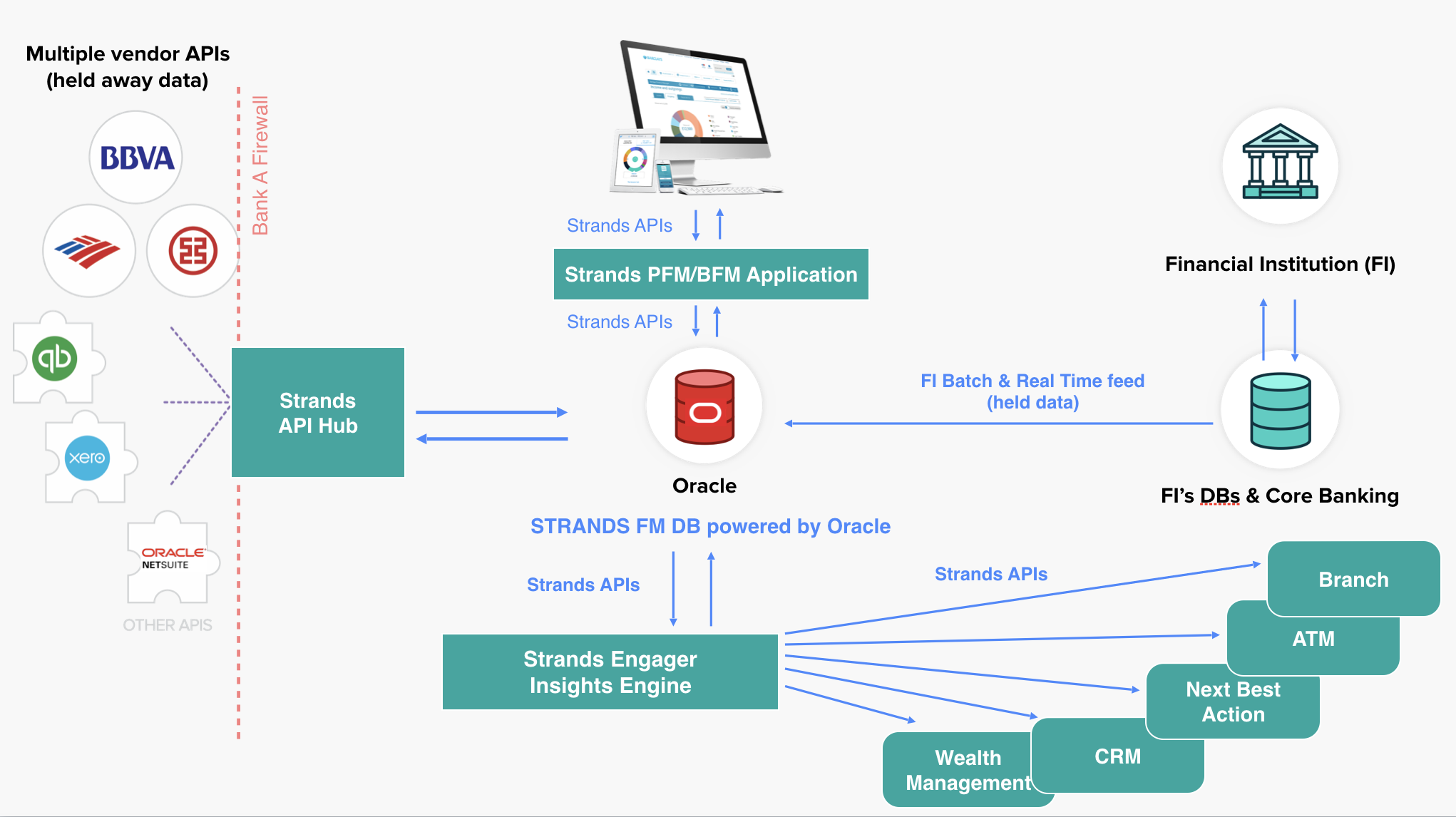 Strands-Oracle-Infrastructure