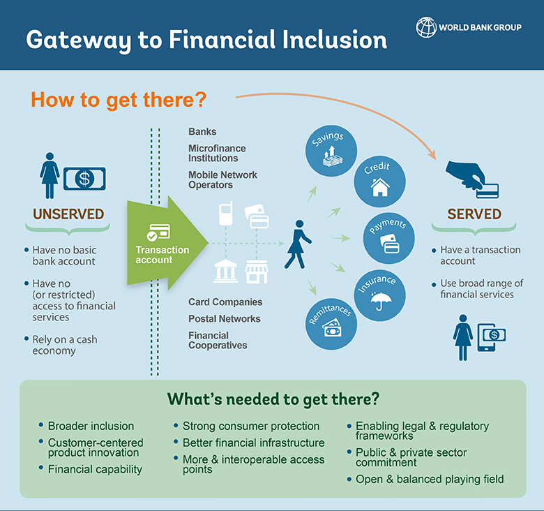 Gateway to Financial Inclusion