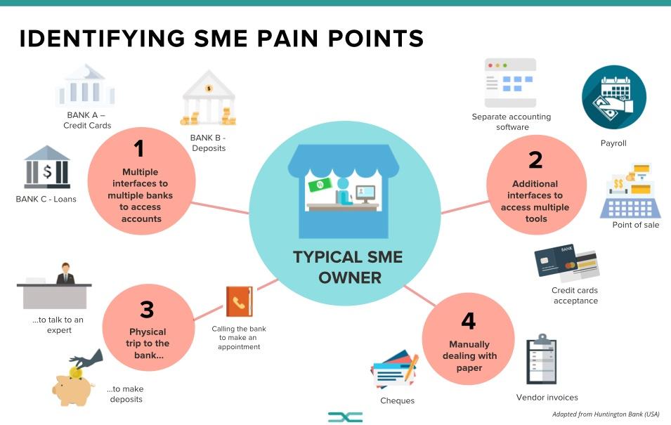 identify_sme_pain_points.jpeg