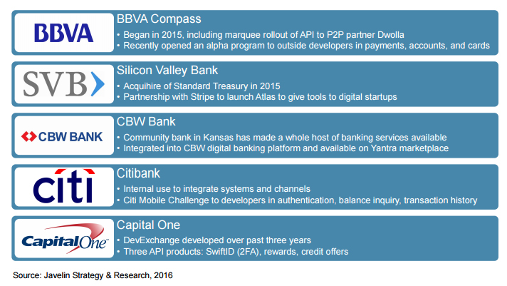 what are open banking apis