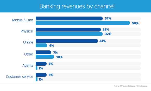 Banking revenues by channel graph