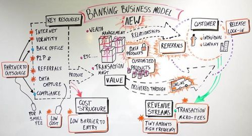 Data-driven business models are key to banks' survival