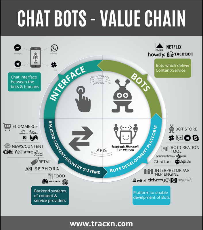 chatbot_value_chain.png