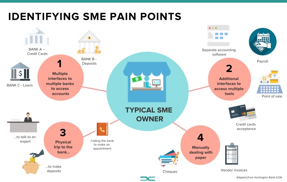 SME pain points infographic